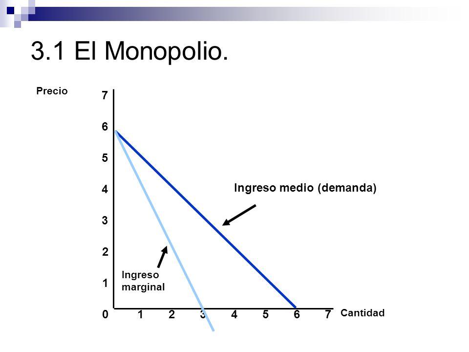 3.1 El Monopolio. Cantidad 0 1 2 3 Precio 1234567 4 5 6 7 Ingreso medio (demanda) Ingreso marginal