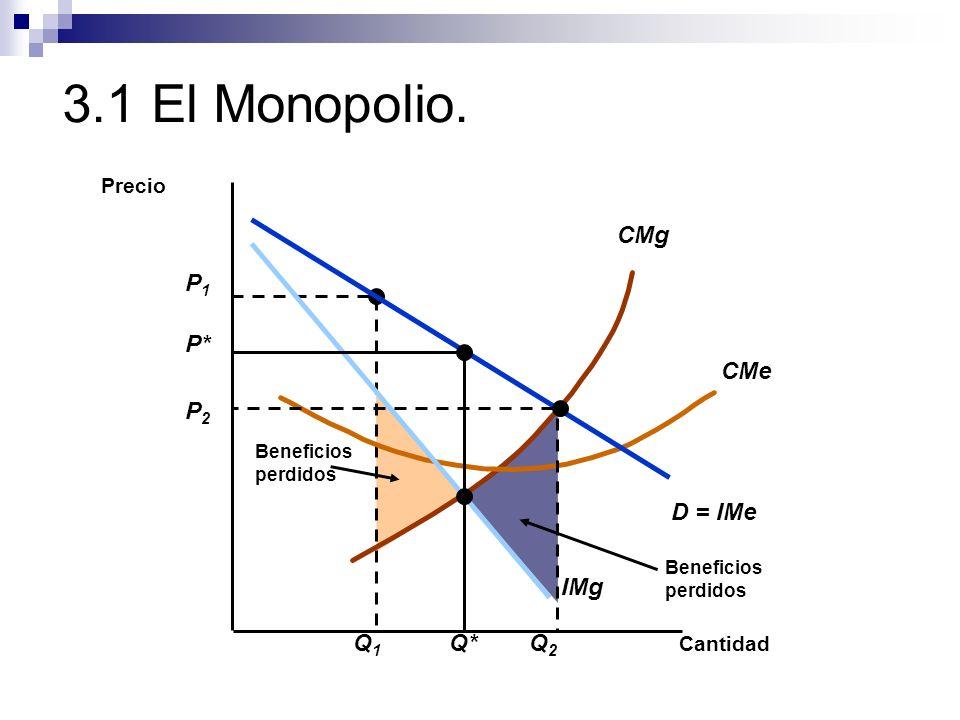 3.1 El Monopolio. Beneficios perdidos P1P1 Q1Q1 Beneficios perdidos CMg CMe Cantidad Precio D = IMe IMg P* Q* P2P2 Q2Q2