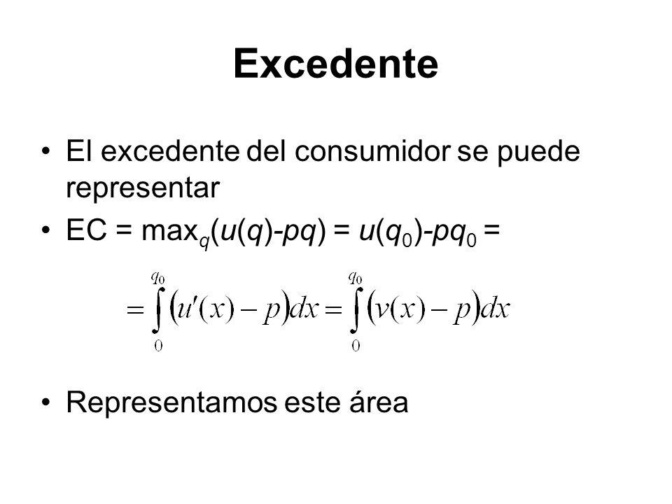 El excedente del consumidor se puede representar EC = max q (u(q)-pq) = u(q 0 )-pq 0 = Representamos este área Excedente