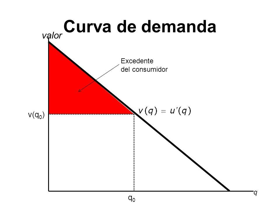 Curva de demanda q valor q0q0 v(q 0 ) Excedente del consumidor