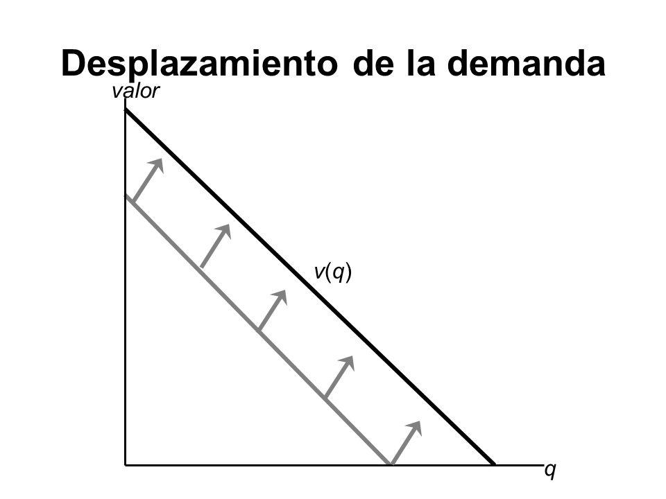Desplazamiento de la demanda q valor v(q)v(q)