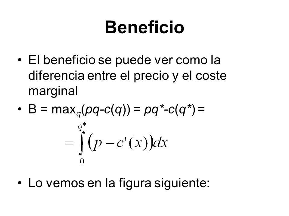 Beneficio El beneficio se puede ver como la diferencia entre el precio y el coste marginal B = max q (pq-c(q)) = pq*-c(q*) = Lo vemos en la figura sig