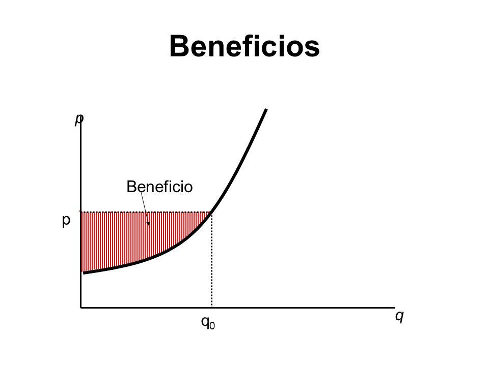 Beneficios q p q0q0 p Beneficio