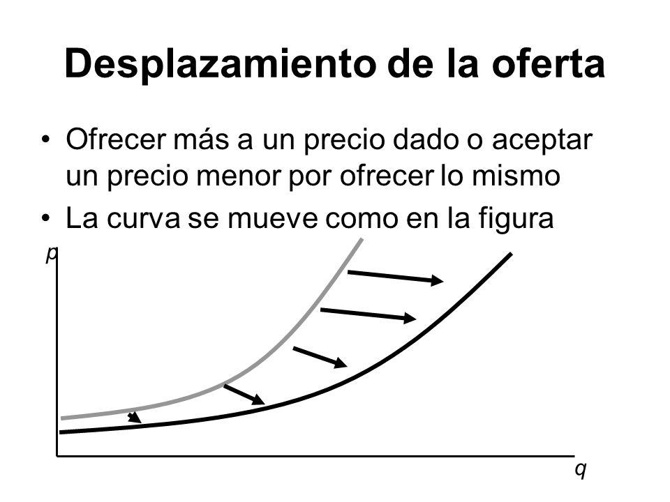 Desplazamiento de la oferta Ofrecer más a un precio dado o aceptar un precio menor por ofrecer lo mismo La curva se mueve como en la figura q p