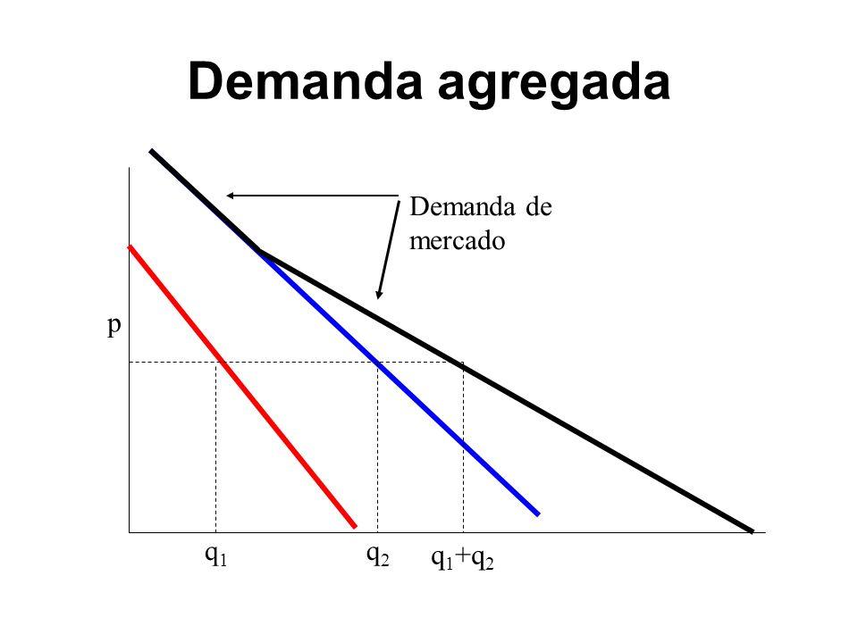 Demanda agregada p q1q1 q2q2 q 1 +q 2 Demanda de mercado