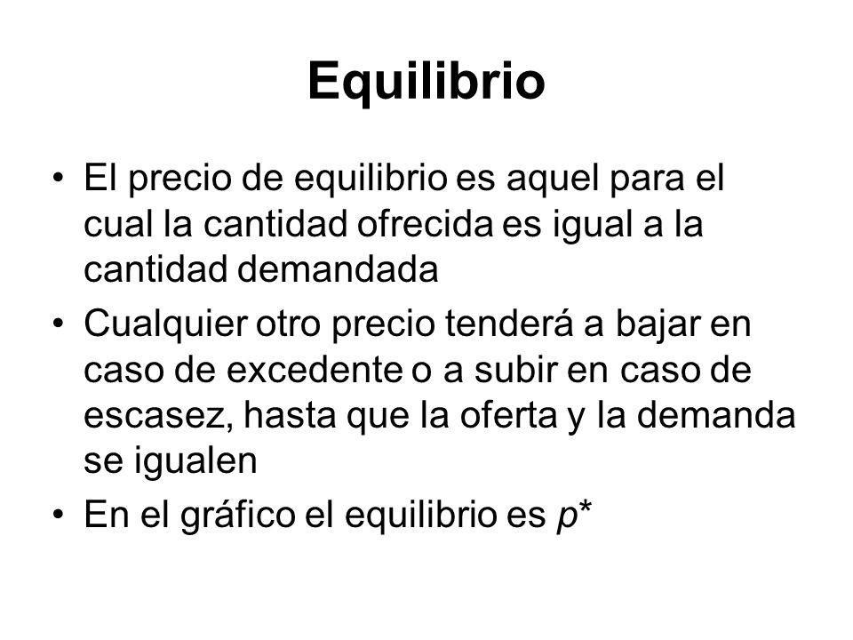 Equilibrio El precio de equilibrio es aquel para el cual la cantidad ofrecida es igual a la cantidad demandada Cualquier otro precio tenderá a bajar e