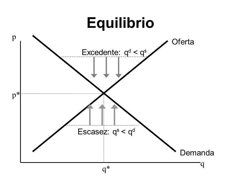 Equilibrio p q Demanda Oferta q* p* Excedente: q d < q s Escasez: q s < q d
