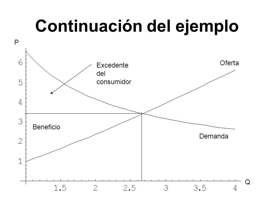 Continuación del ejemplo Oferta Demanda Q P Excedente del consumidor Beneficio