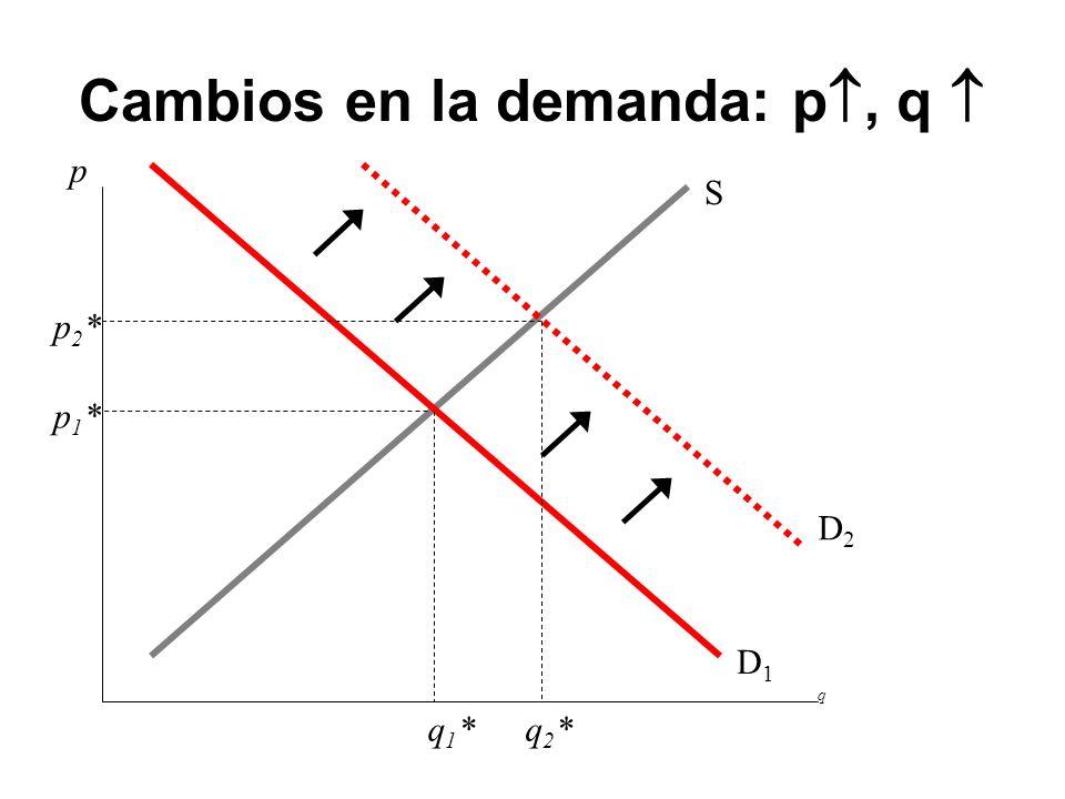 Cambios en la demanda: p, q p q D1D1 S q1*q1* p1*p1* D2D2 p2*p2* q2*q2*