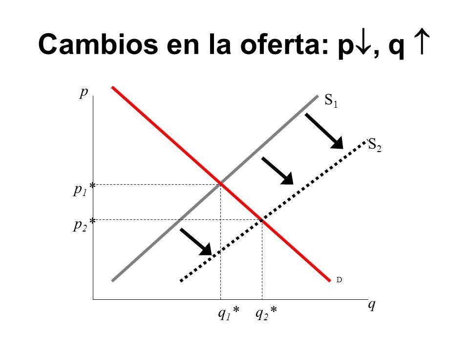 Cambios en la oferta: p, q p q D S1S1 q1*q1* p1*p1* S2S2 p2*p2* q2*q2*