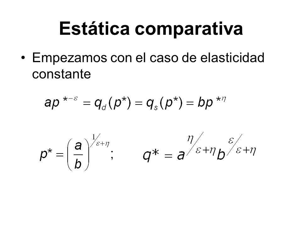 Estática comparativa Empezamos con el caso de elasticidad constante