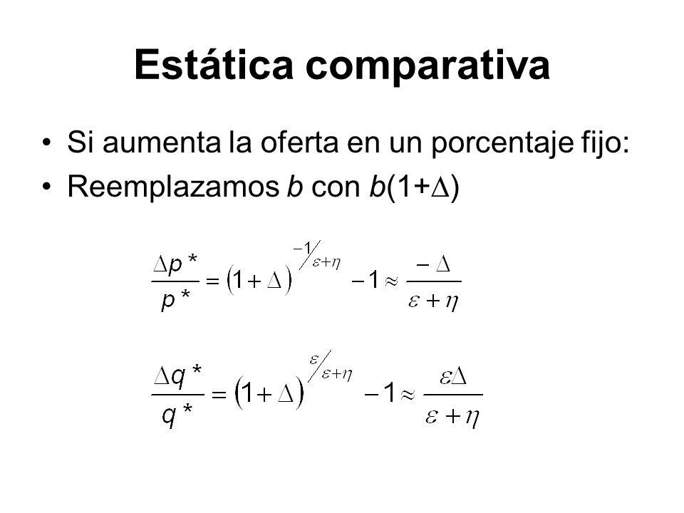 Estática comparativa Si aumenta la oferta en un porcentaje fijo: Reemplazamos b con b(1+ )