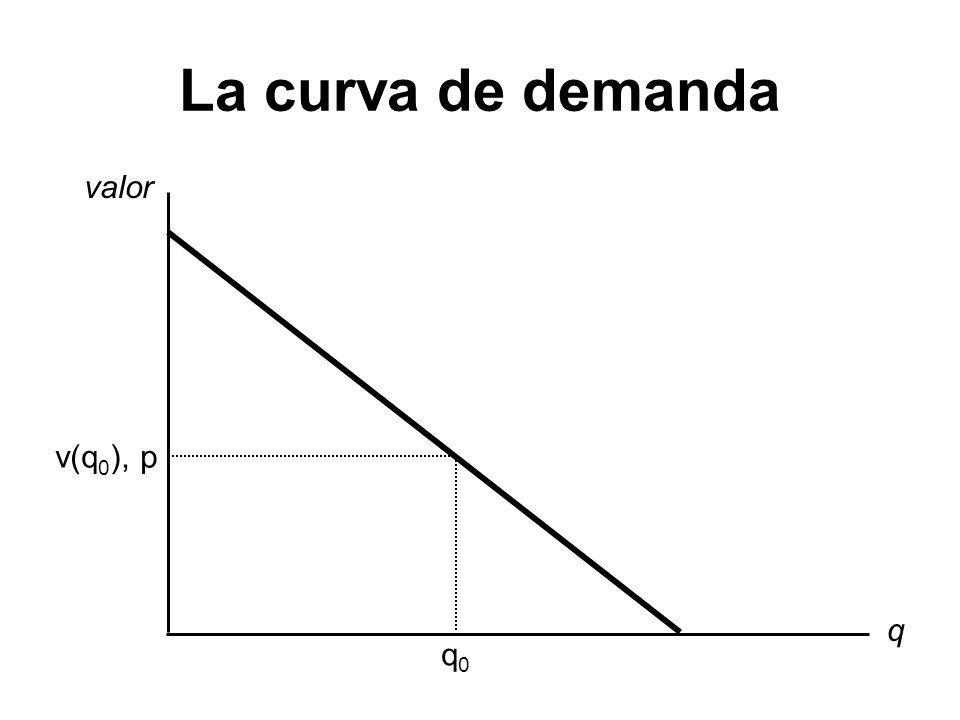 La curva de demanda q valor q0q0 v(q 0 ), p