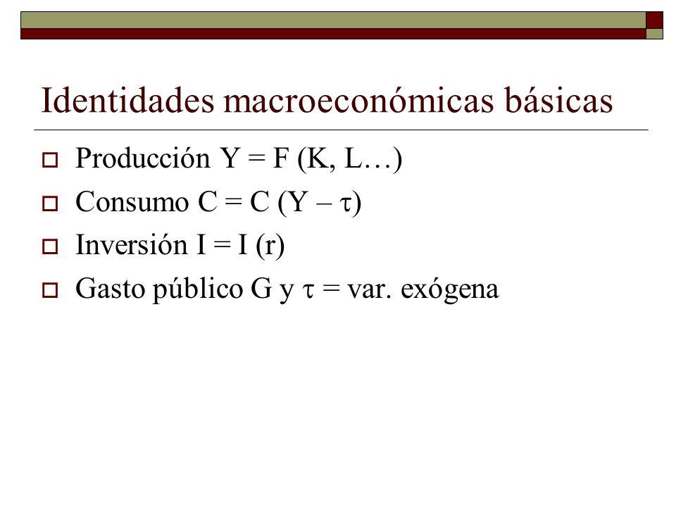 Identidades macroeconómicas básicas Producción Y = F (K, L…) Consumo C = C (Y – ) Inversión I = I (r) Gasto público G y = var.