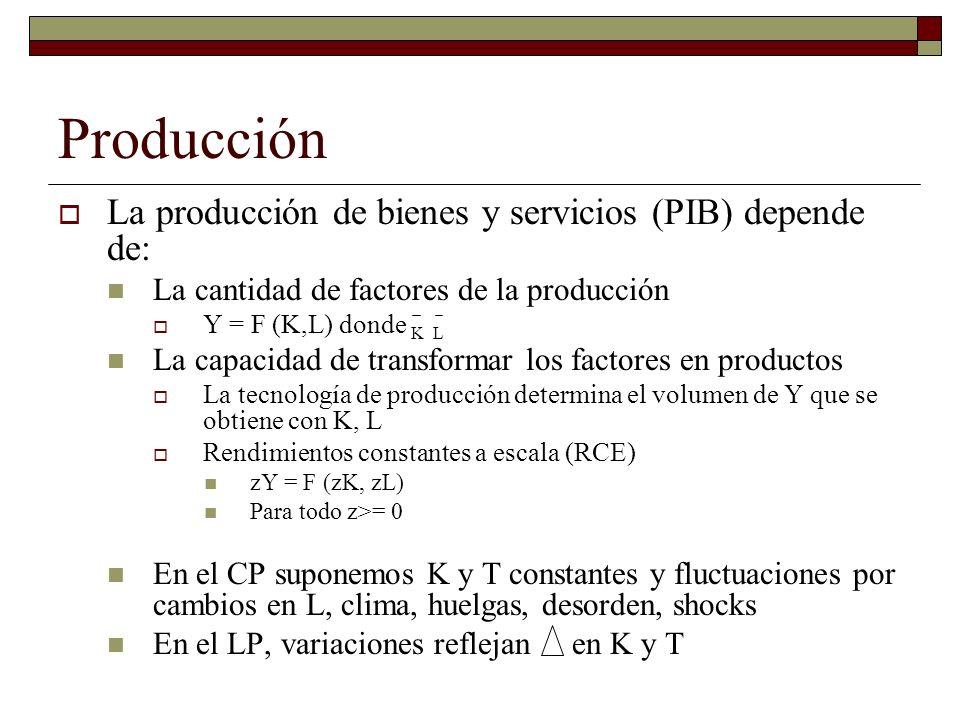Producción La producción de bienes y servicios (PIB) depende de: La cantidad de factores de la producción Y = F (K,L) donde K L La capacidad de transformar los factores en productos La tecnología de producción determina el volumen de Y que se obtiene con K, L Rendimientos constantes a escala (RCE) zY = F (zK, zL) Para todo z>= 0 En el CP suponemos K y T constantes y fluctuaciones por cambios en L, clima, huelgas, desorden, shocks En el LP, variaciones reflejan en K y T