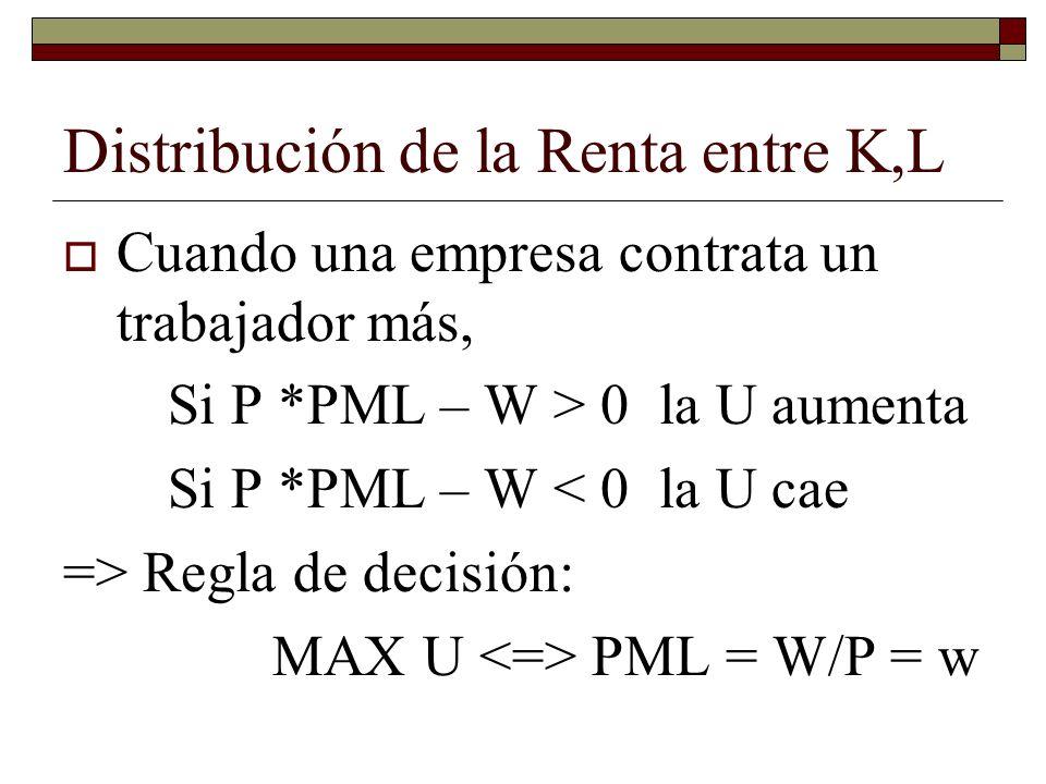 Cuando una empresa contrata un trabajador más, Si P *PML – W > 0 la U aumenta Si P *PML – W < 0 la U cae => Regla de decisión: MAX U PML = W/P = w Distribución de la Renta entre K,L