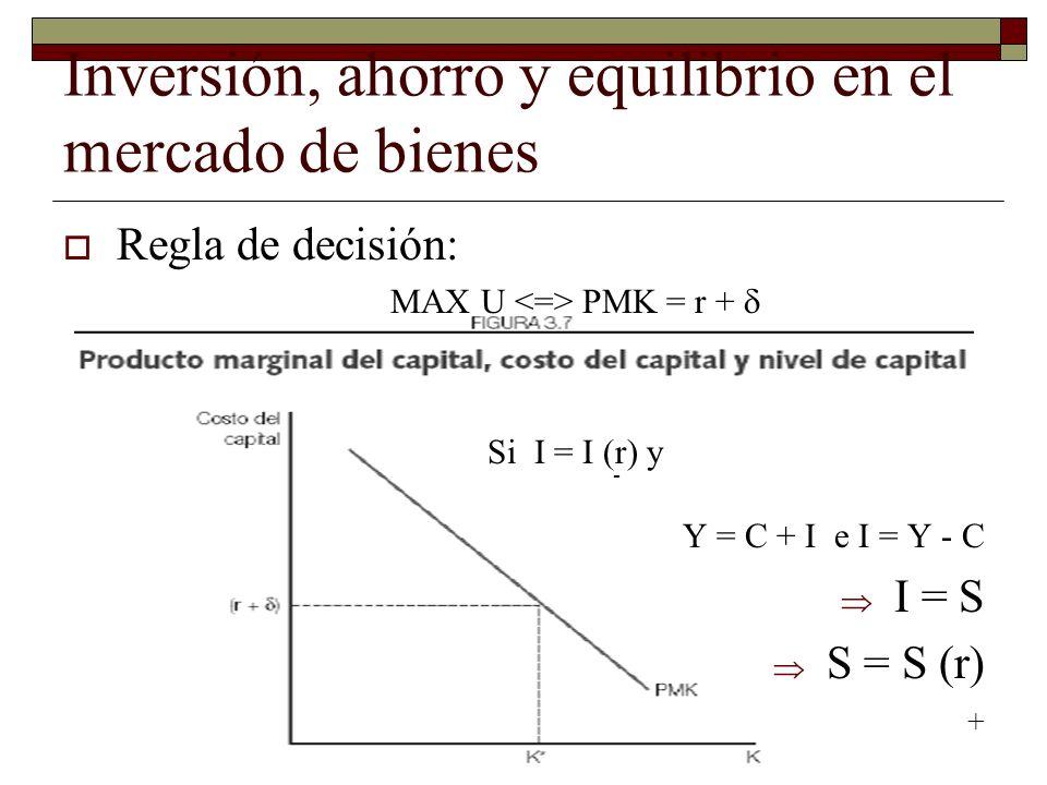 Inversión, ahorro y equilibrio en el mercado de bienes Regla de decisión: MAX U PMK = r + Si I = I (r) y - Y = C + I e I = Y - C I = S S = S (r) +