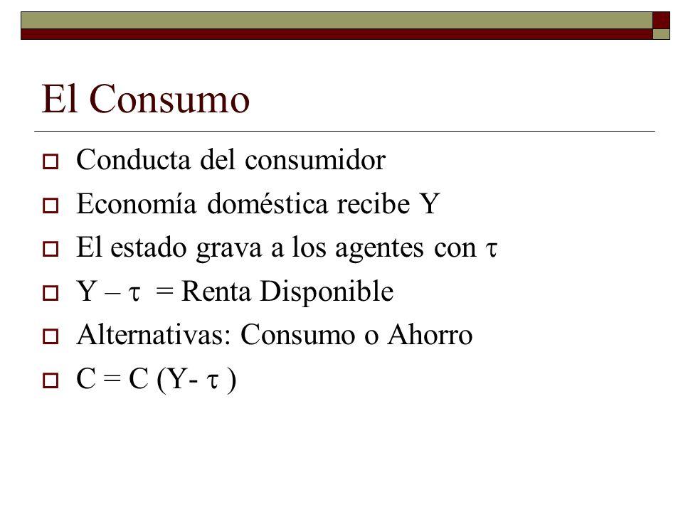 El Consumo Conducta del consumidor Economía doméstica recibe Y El estado grava a los agentes con Y – = Renta Disponible Alternativas: Consumo o Ahorro C = C (Y- )
