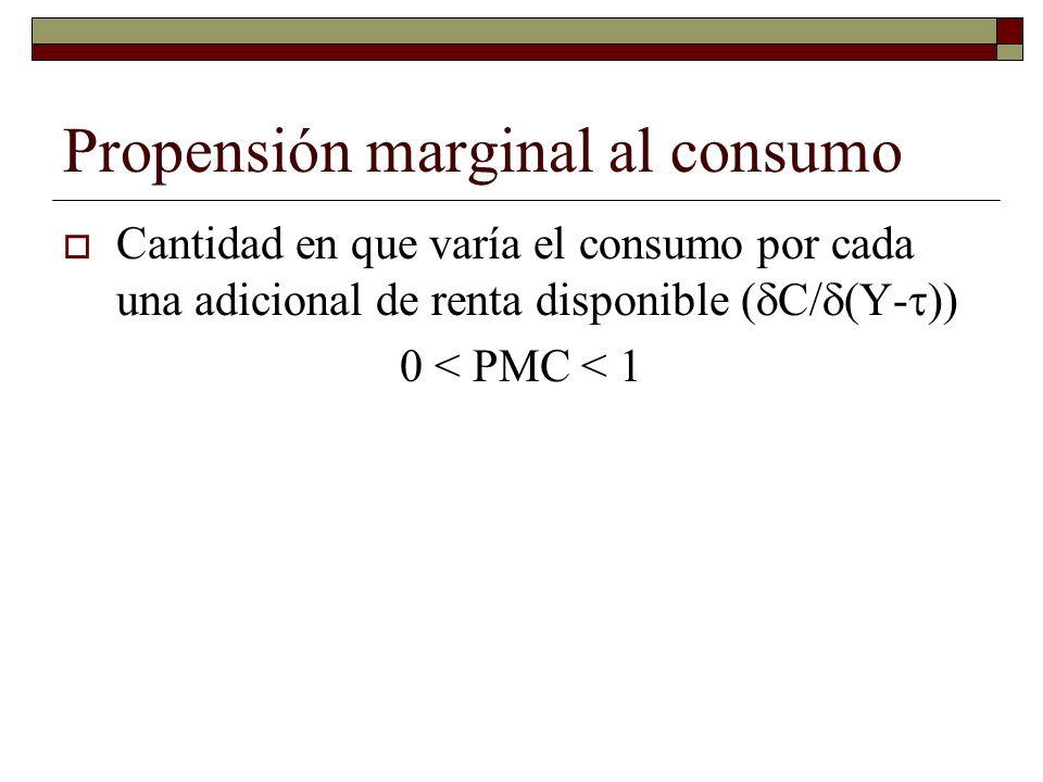 Propensión marginal al consumo Cantidad en que varía el consumo por cada una adicional de renta disponible ( C/ Y- )) 0 < PMC < 1