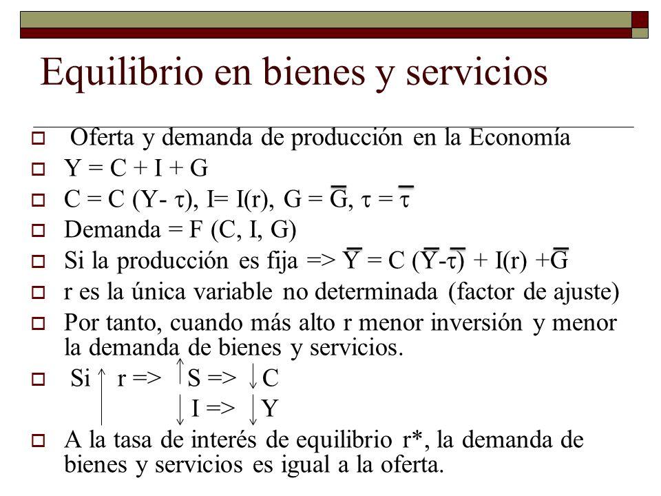 Equilibrio en bienes y servicios Oferta y demanda de producción en la Economía Y = C + I + G C = C (Y- ), I= I(r), G = G, = Demanda = F (C, I, G) Si la producción es fija => Y = C (Y- ) + I(r) +G r es la única variable no determinada (factor de ajuste) Por tanto, cuando más alto r menor inversión y menor la demanda de bienes y servicios.