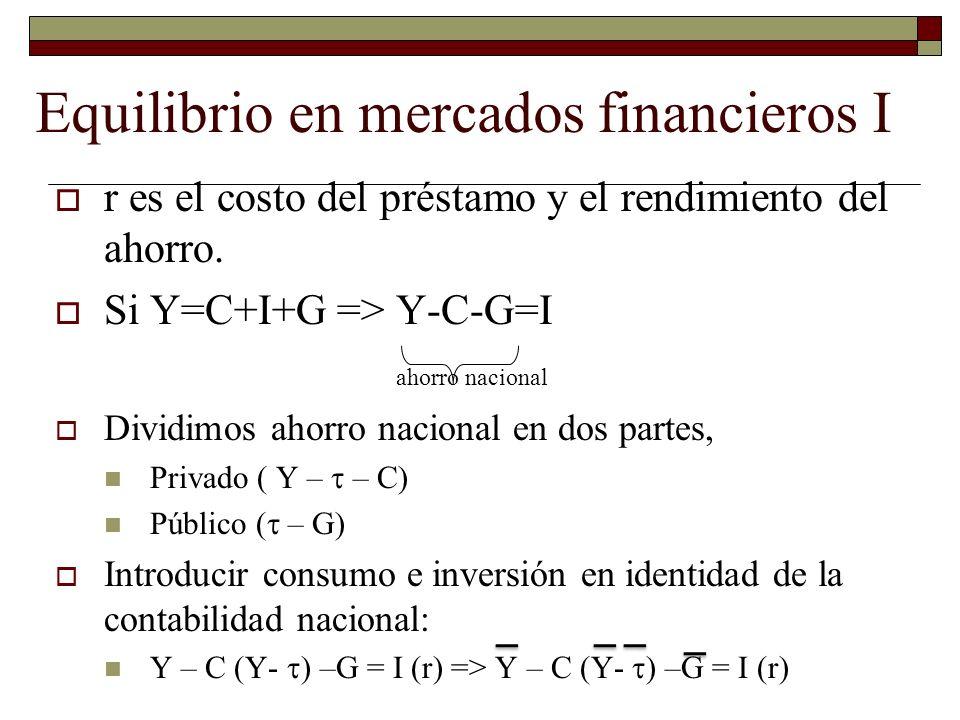 r es el costo del préstamo y el rendimiento del ahorro.