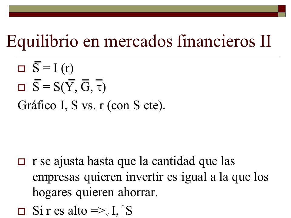 Equilibrio en mercados financieros II S = I (r) S = S(Y, G, ) Gráfico I, S vs.