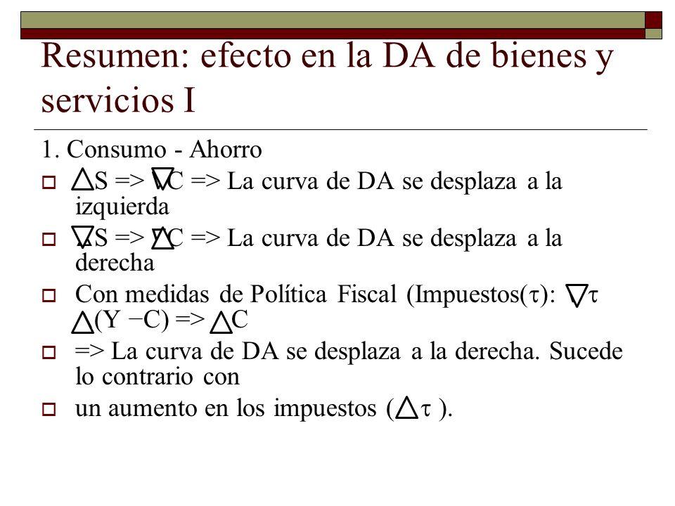 Resumen: efecto en la DA de bienes y servicios I 1.