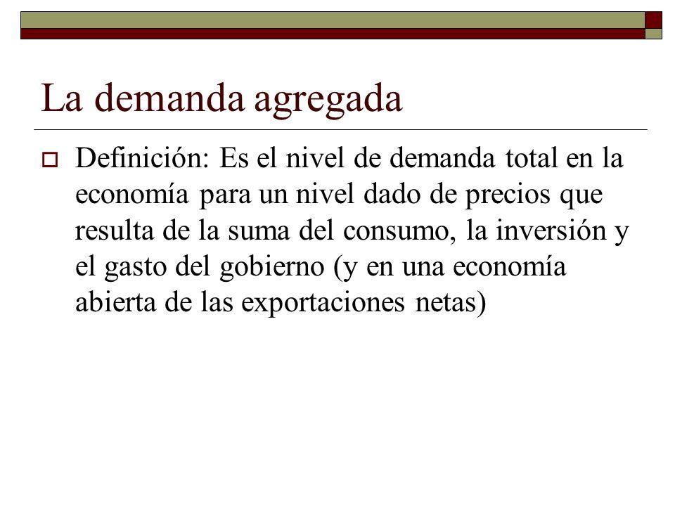 La demanda agregada Definición: Es el nivel de demanda total en la economía para un nivel dado de precios que resulta de la suma del consumo, la inversión y el gasto del gobierno (y en una economía abierta de las exportaciones netas)