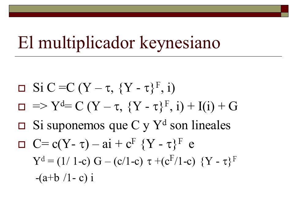 El multiplicador keynesiano Si C =C (Y –, {Y - } F, i) => Y d = C (Y –, {Y - } F, i) + I(i) + G Si suponemos que C y Y d son lineales C= c(Y- ) – ai + c F {Y - } F e Y d = (1/ 1-c) G – (c/1-c) +(c F /1-c) {Y - } F -(a+b /1- c) i