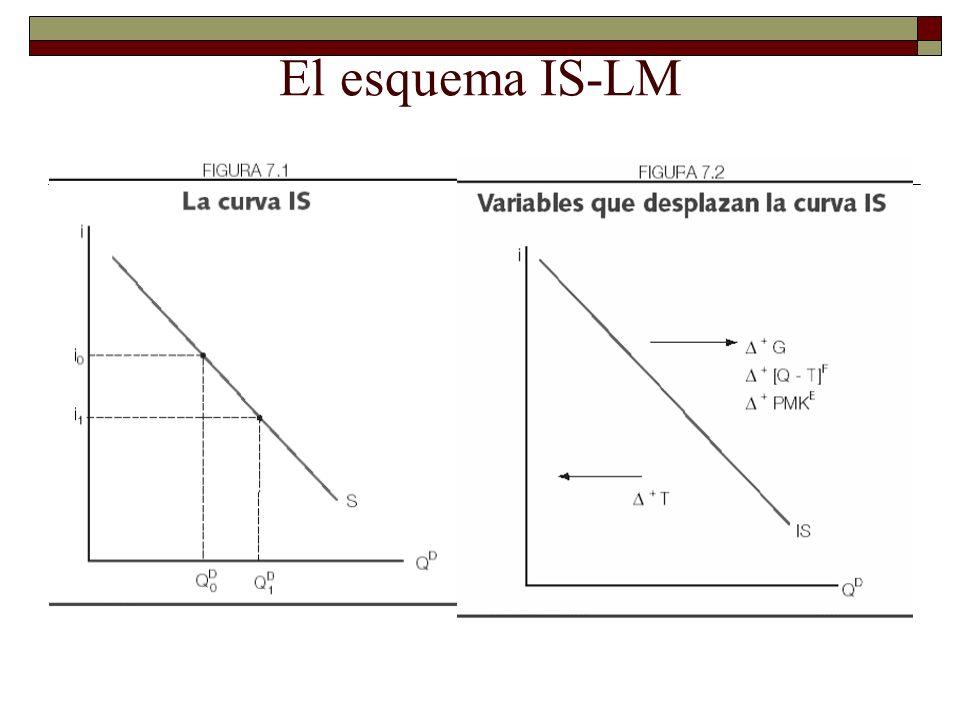 El esquema IS-LM