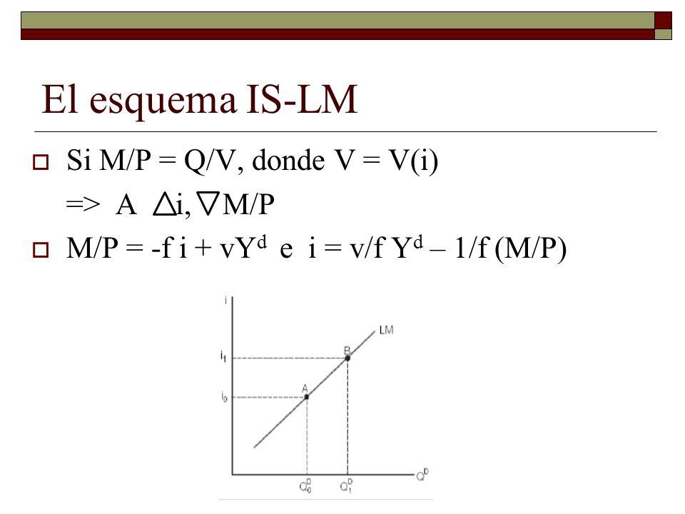 Si M/P = Q/V, donde V = V(i) => A i, M/P M/P = -f i + vY d e i = v/f Y d – 1/f (M/P)