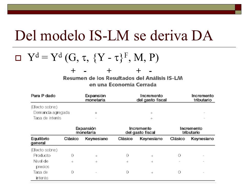 Del modelo IS-LM se deriva DA Y d = Y d (G,, {Y - } F, M, P) + - + + -