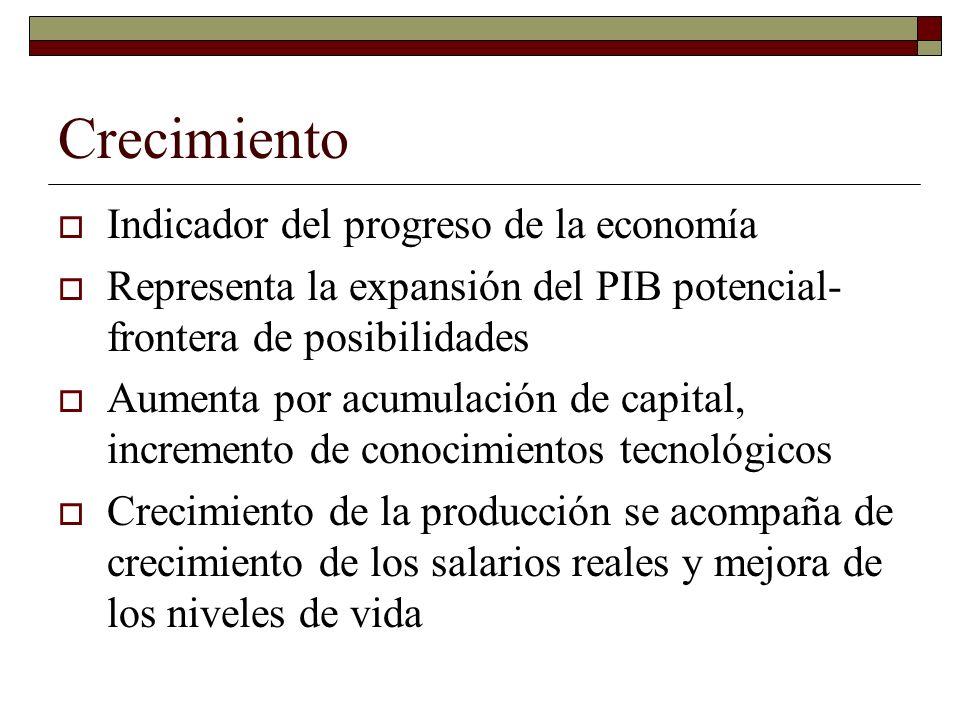 Crecimiento Indicador del progreso de la economía Representa la expansión del PIB potencial- frontera de posibilidades Aumenta por acumulación de capital, incremento de conocimientos tecnológicos Crecimiento de la producción se acompaña de crecimiento de los salarios reales y mejora de los niveles de vida