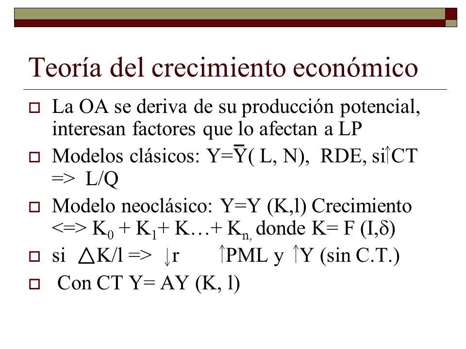 Teoría del crecimiento económico La OA se deriva de su producción potencial, interesan factores que lo afectan a LP Modelos clásicos: Y=Y( L, N), RDE, si CT => L/Q Modelo neoclásico: Y=Y (K,l) Crecimiento K 0 + K 1 + K…+ K n, donde K= F (I, ) si K/l => r PML y Y (sin C.T.) Con CT Y= AY (K, l)