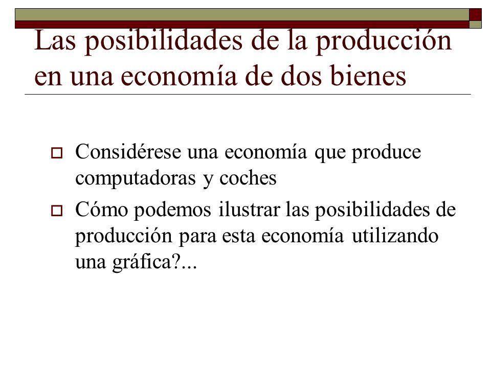 Las posibilidades de la producción en una economía de dos bienes Considérese una economía que produce computadoras y coches Cómo podemos ilustrar las posibilidades de producción para esta economía utilizando una gráfica?...