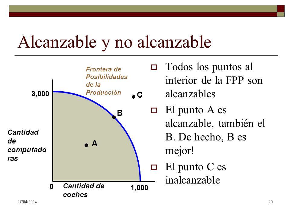 27/04/201425 Cantidad de computado ras Cantidad de coches 3,000 0 1,000 A C Alcanzable y no alcanzable Todos los puntos al interior de la FPP son alcanzables El punto A es alcanzable, también el B.