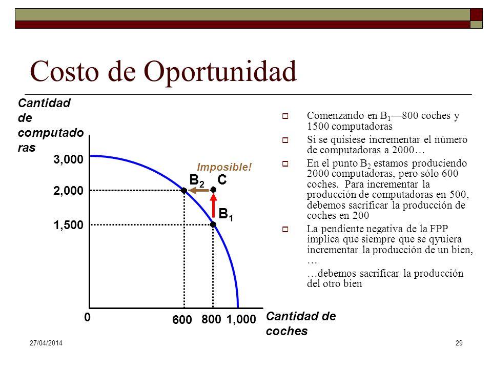 27/04/201429 Cantidad de computado ras Cantidad de coches 3,000 0 1,000 Costo de Oportunidad Comenzando en B 1 800 coches y 1500 computadoras Si se quisiese incrementar el número de computadoras a 2000… En el punto B 2 estamos produciendo 2000 computadoras, pero sólo 600 coches.