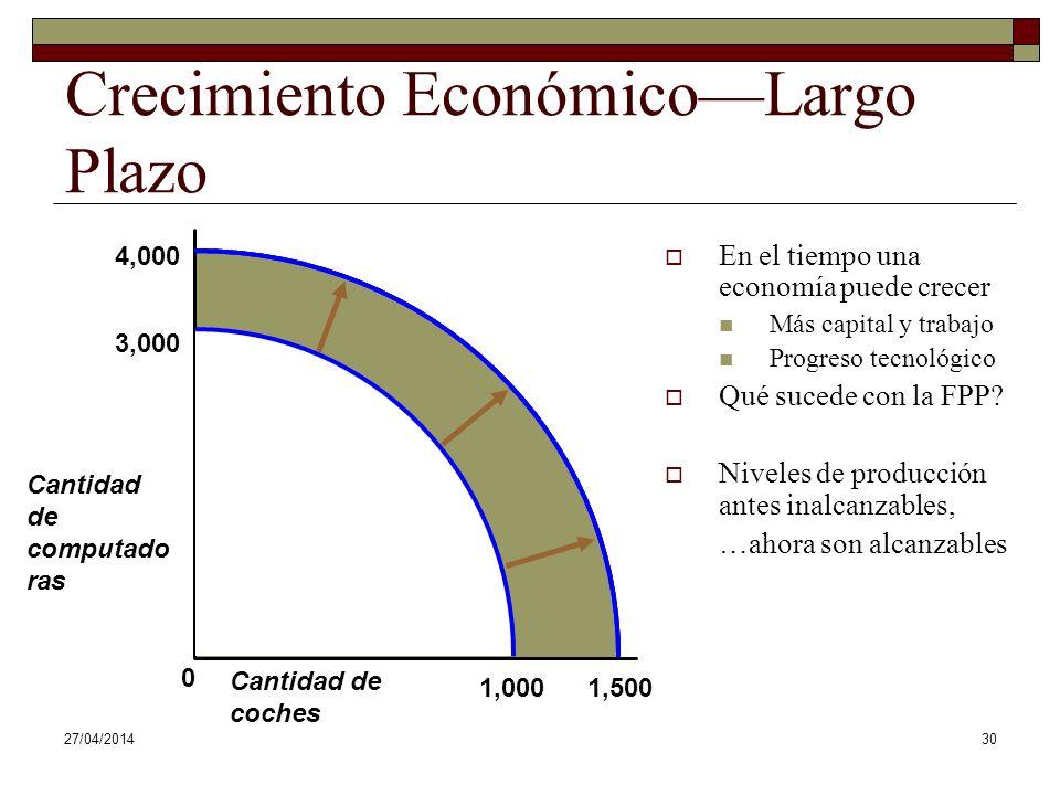 27/04/201430 3,000 0 1,000 Crecimiento EconómicoLargo Plazo En el tiempo una economía puede crecer Más capital y trabajo Progreso tecnológico Qué sucede con la FPP.