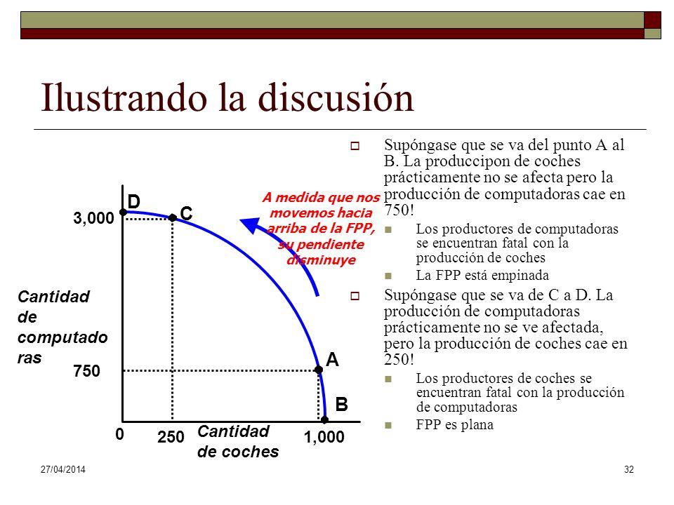 27/04/201432 Cantidad de coches 3,000 0 1,000 B Ilustrando la discusión Supóngase que se va del punto A al B.