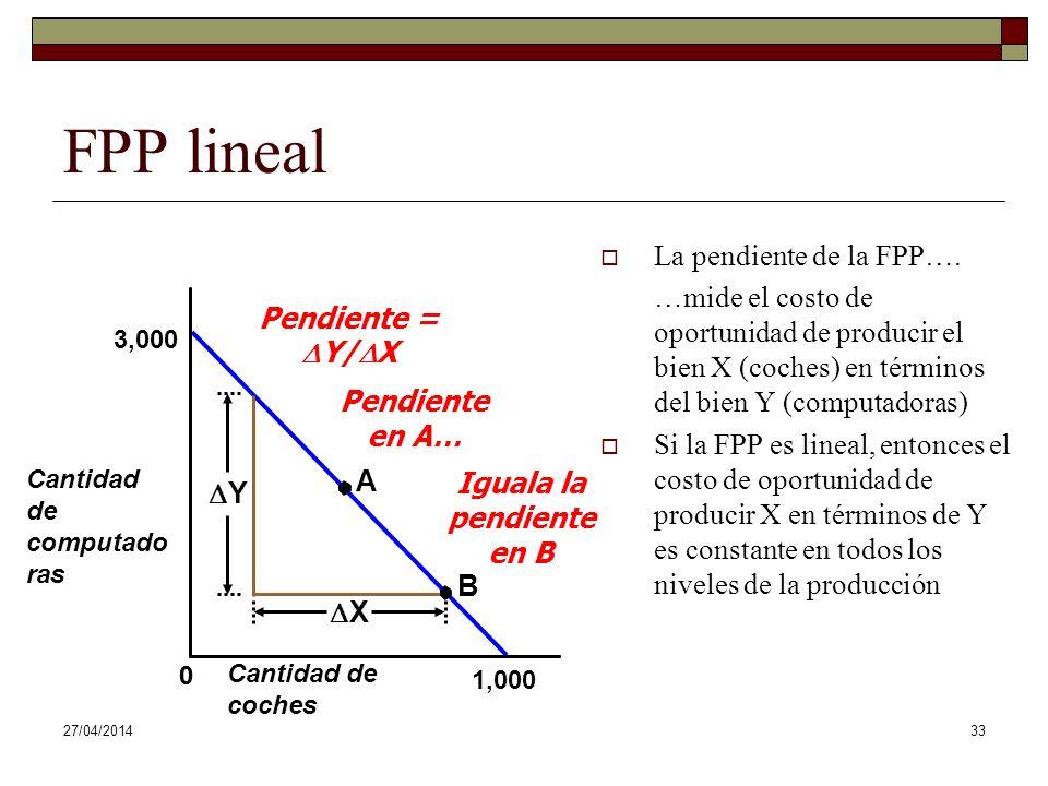 27/04/201433 Cantidad de computado ras Cantidad de coches 3,000 0 1,000 FPP lineal La pendiente de la FPP….