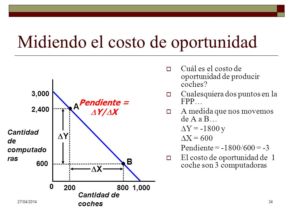27/04/201434 Cantidad de computado ras Cantidad de coches 3,000 0 1,000 Midiendo el costo de oportunidad Cuál es el costo de oportunidad de producir coches.