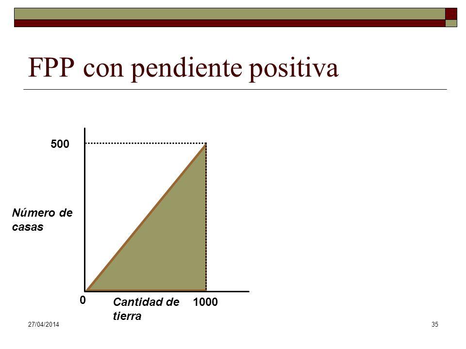 27/04/201435 Número de casas Cantidad de tierra 500 0 1000 FPP con pendiente positiva