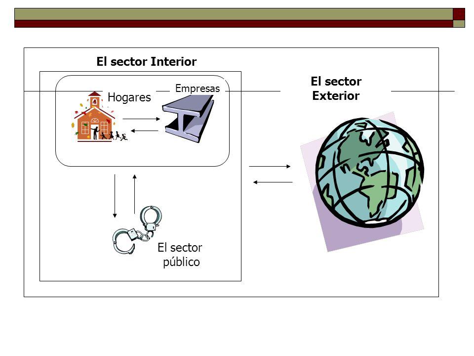 El sector público Empresas Hogares El sector Interior El sector Exterior