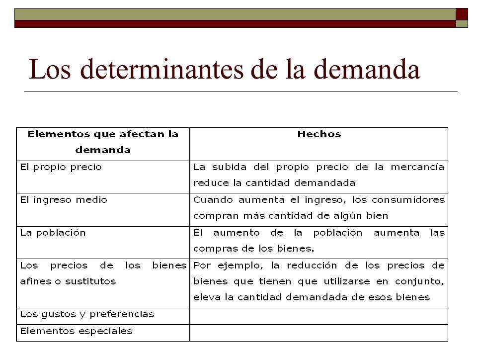 Los determinantes de la demanda