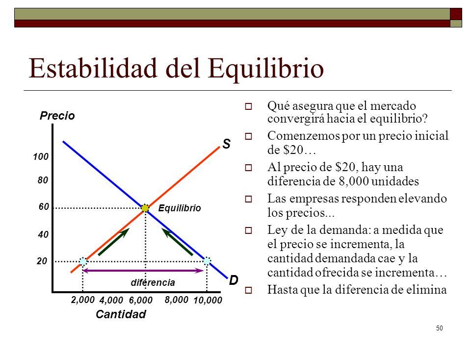 50 Estabilidad del Equilibrio Qué asegura que el mercado convergirá hacia el equilibrio.