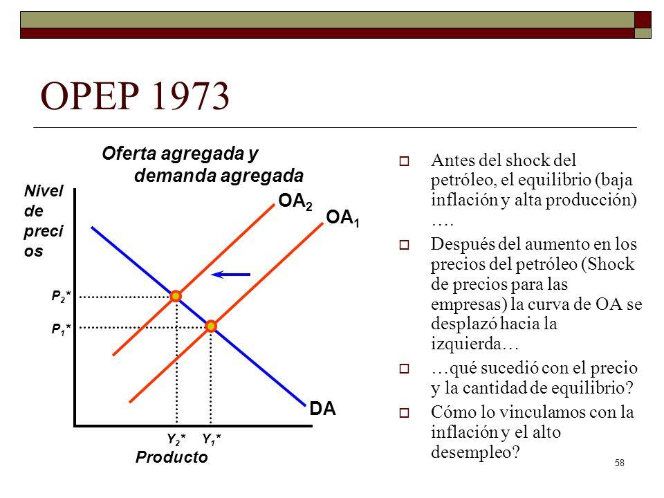58 OPEP 1973 Antes del shock del petróleo, el equilibrio (baja inflación y alta producción) ….