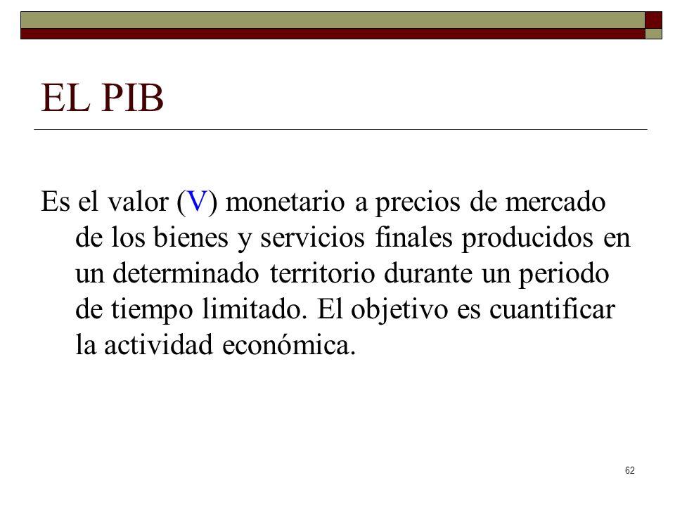 EL PIB Es el valor (V) monetario a precios de mercado de los bienes y servicios finales producidos en un determinado territorio durante un periodo de tiempo limitado.