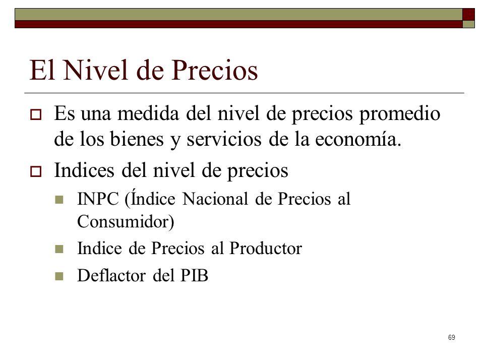 El Nivel de Precios Es una medida del nivel de precios promedio de los bienes y servicios de la economía.