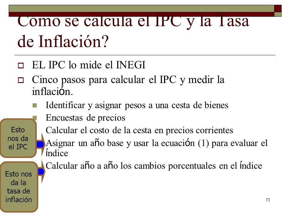 Cómo se calcula el IPC y la Tasa de Inflación.