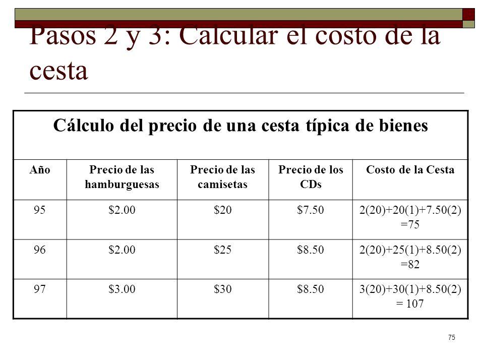 75 Pasos 2 y 3: Calcular el costo de la cesta Cálculo del precio de una cesta típica de bienes AñoPrecio de las hamburguesas Precio de las camisetas Precio de los CDs Costo de la Cesta 95$2.00$20$7.502(20)+20(1)+7.50(2) =75 96$2.00$25$8.502(20)+25(1)+8.50(2) =82 97$3.00$30$8.503(20)+30(1)+8.50(2) = 107